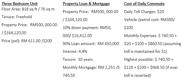 house prices in johor bahru malaysia