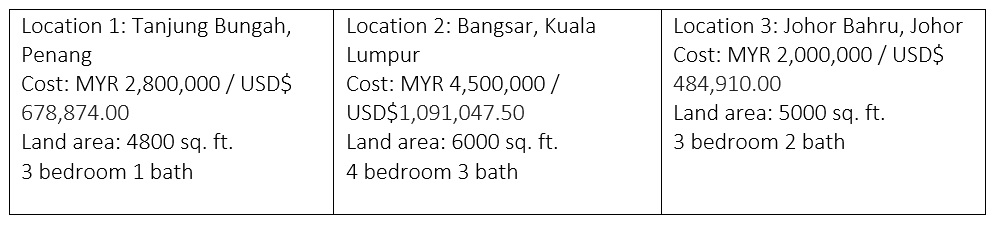 home costs in malaysia